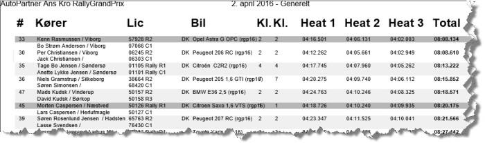 Resultst RGP
